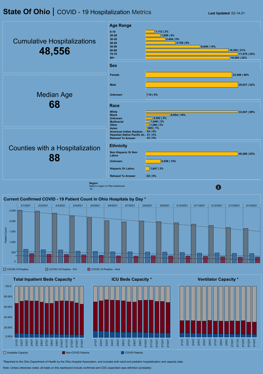 Dashboard_ Hospitalization Overview (30).png