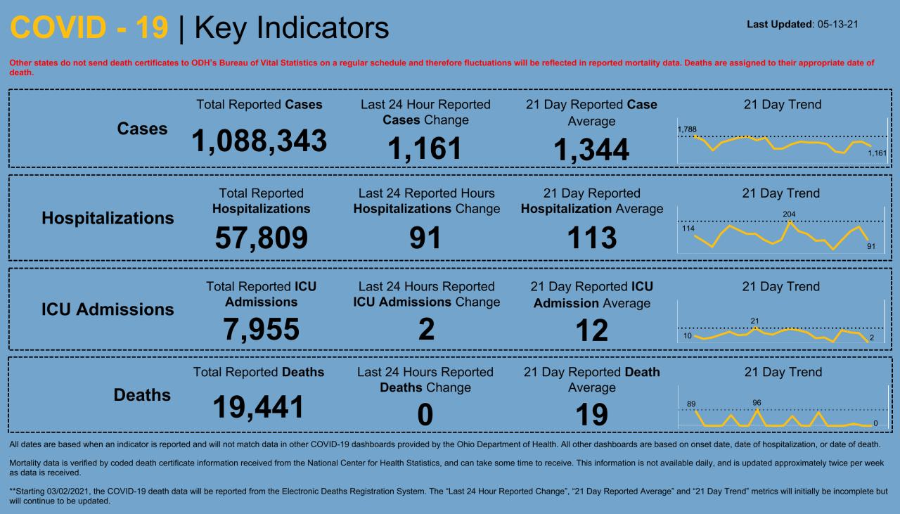 Dashboard _ Key Indicators (49).png