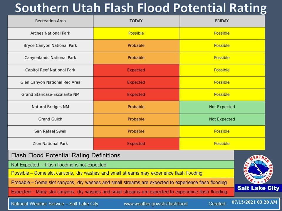 Flash Flood Probability 7-15
