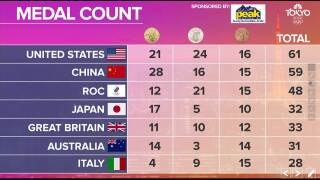 Tokyo Olympics Medal Count - August 1