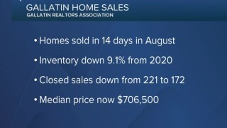 Shortage of available homes challenging Gallatin Co. buyers