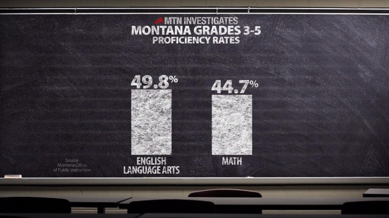 Proficiency Scores for Montana Elementary students
