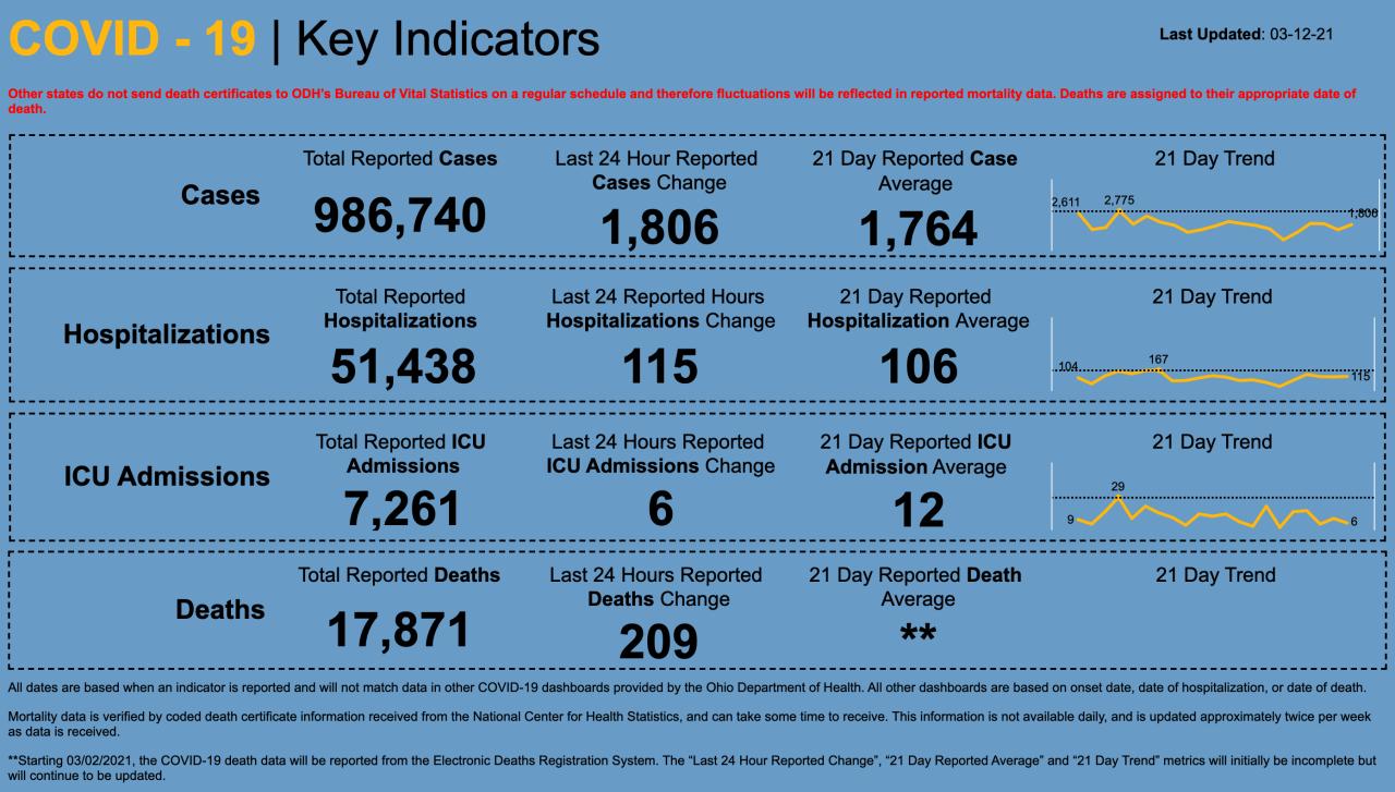 3/12/21 Cv key indicators