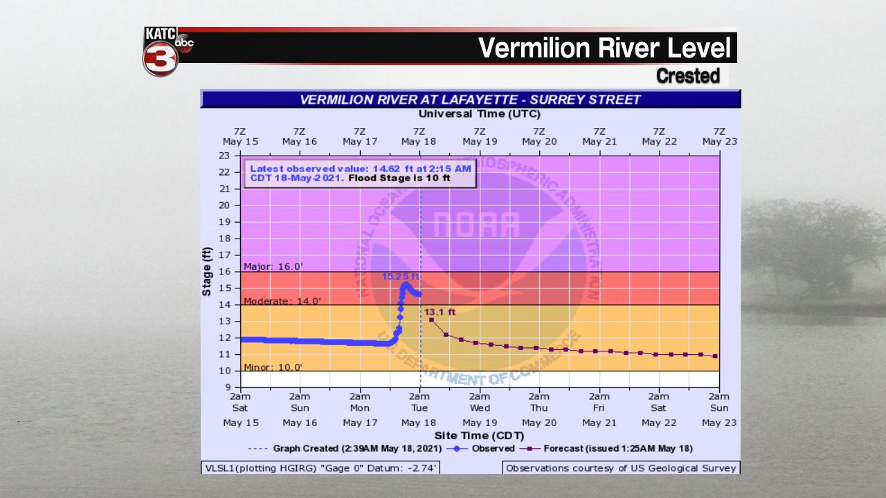 Vermilion River.png