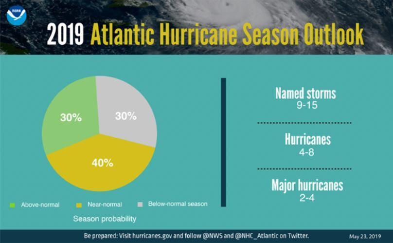 hurricane outlook.JPG