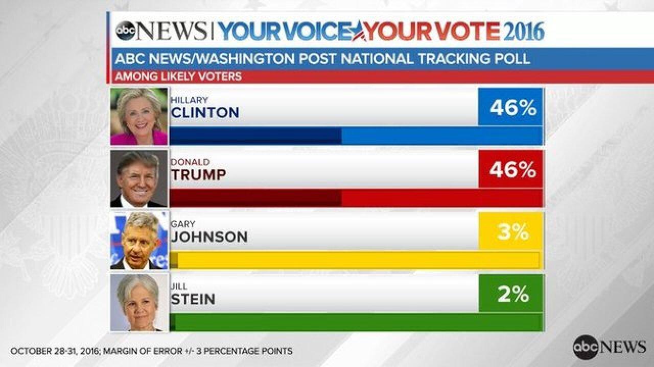 POLL: Presidential race in a dead heat