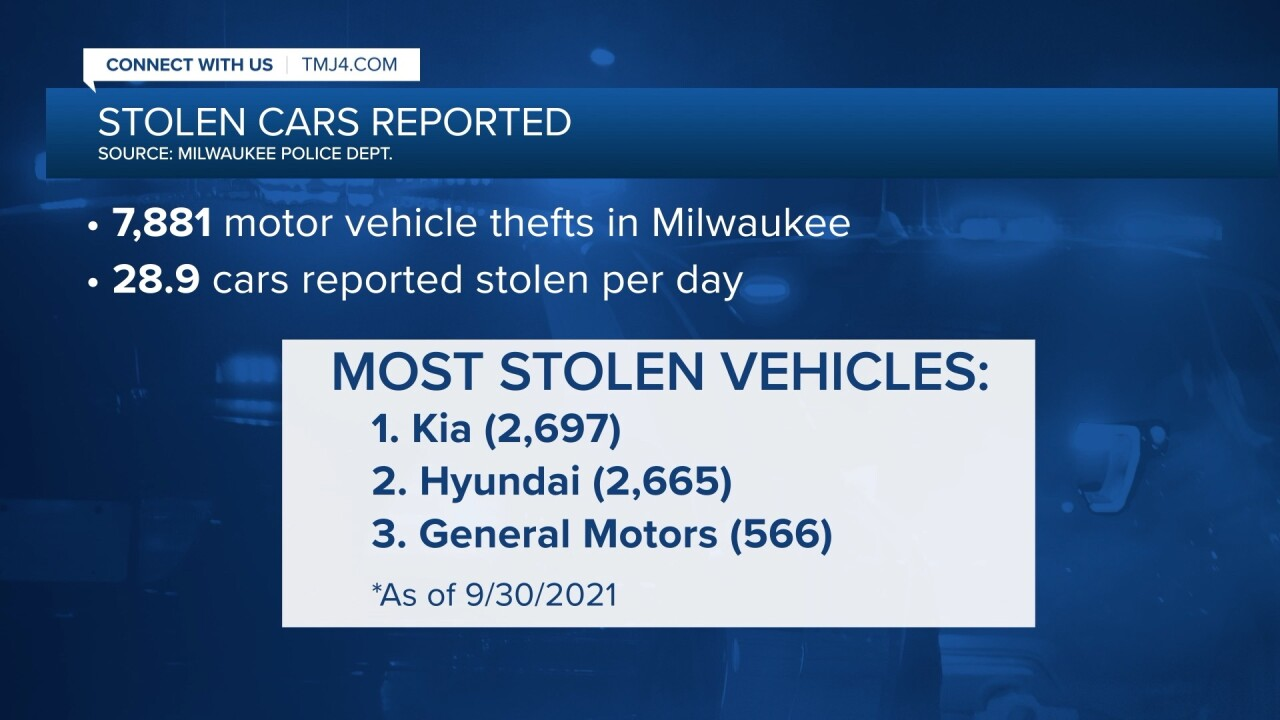 Car thefts in Milwaukee
