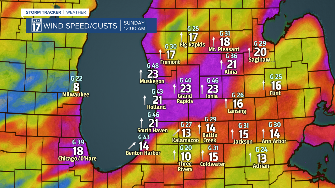 DMA RPM Wind Speed Gust Direction2.png
