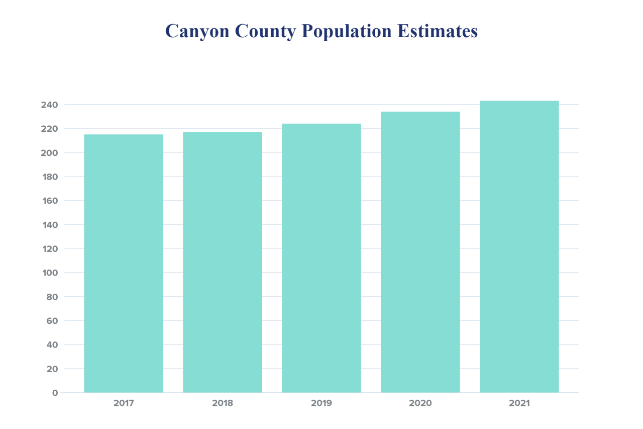 Canyon County Population Estimates.png