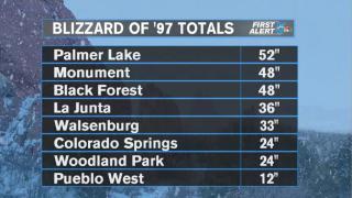 1997 Southern Colorado Blizzard Totals