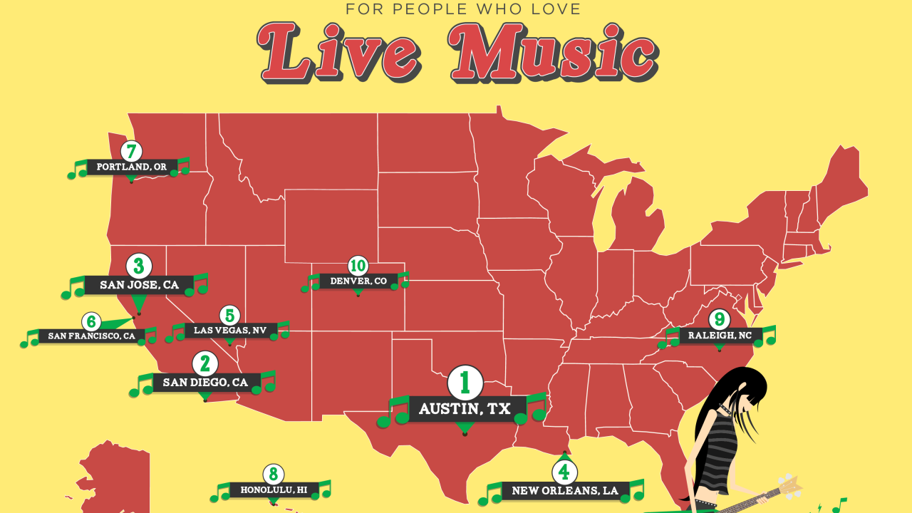 Las Vegas ranked 5th best city for live music