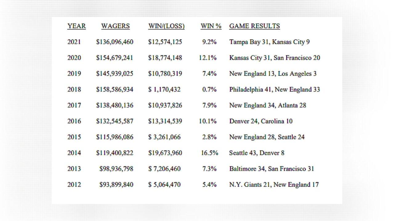 Super Bowl Vegas betting numbers 2021.jpg