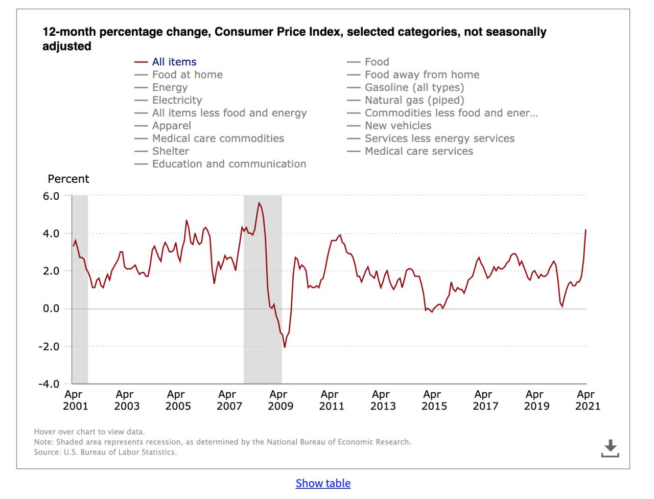 consumer price index 1