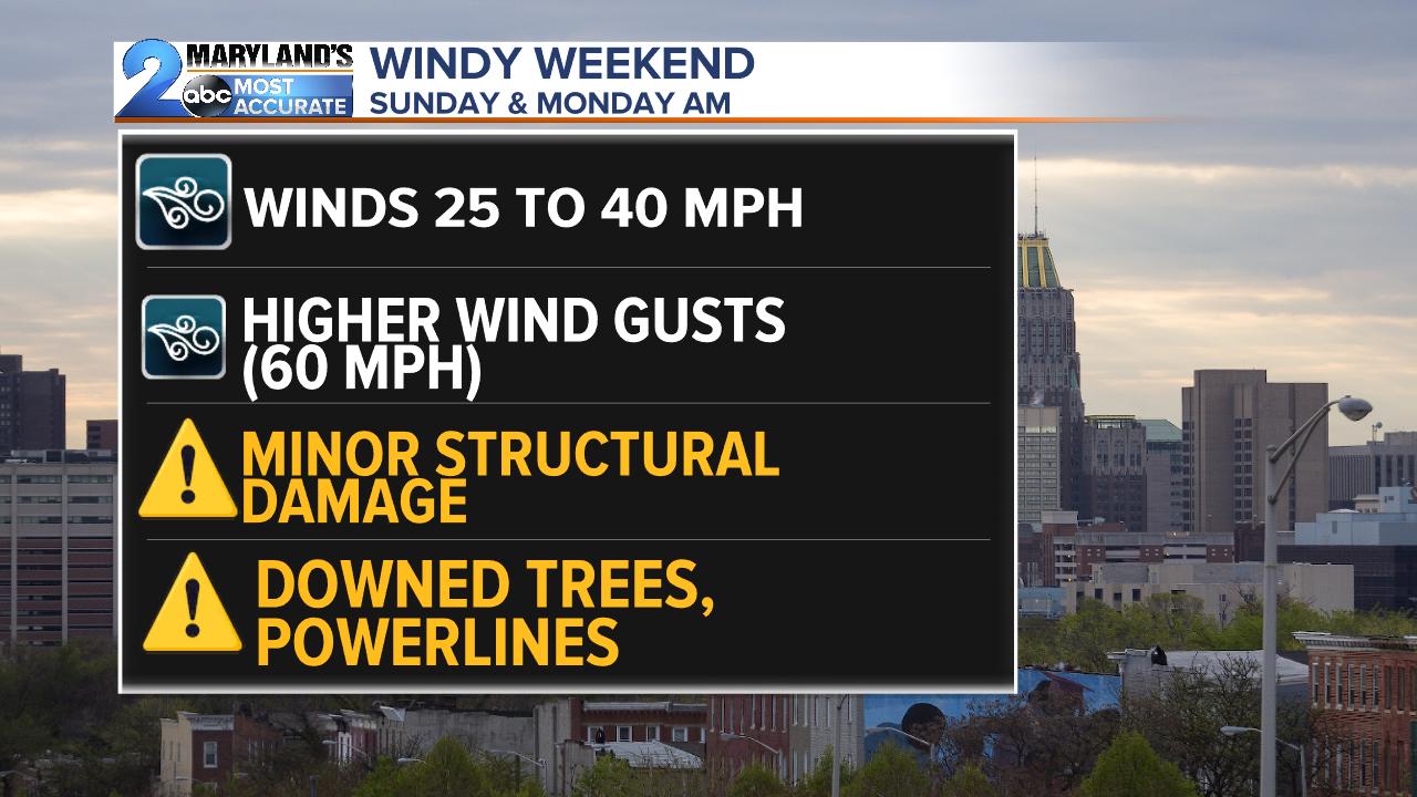Windy Weekend
