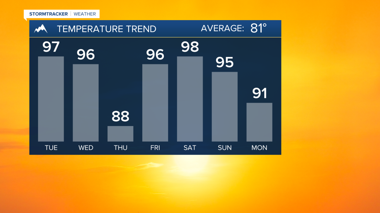 Temperature trend over the next 7 days