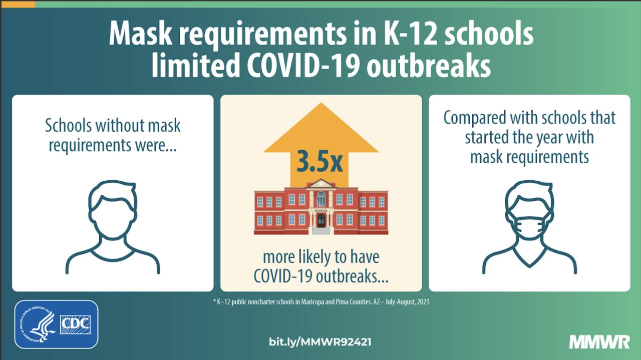 Masks in schools CDC studies