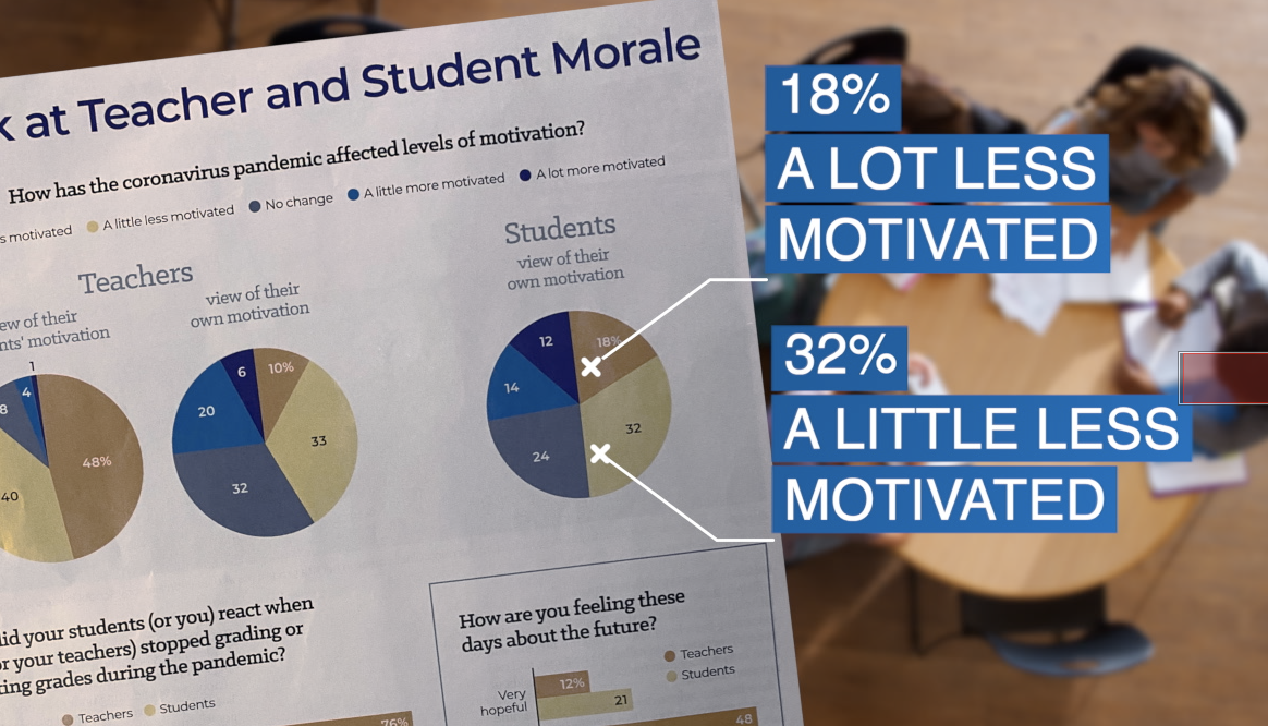 An article in Education Week shows teacher and student morale declining following the pandemic