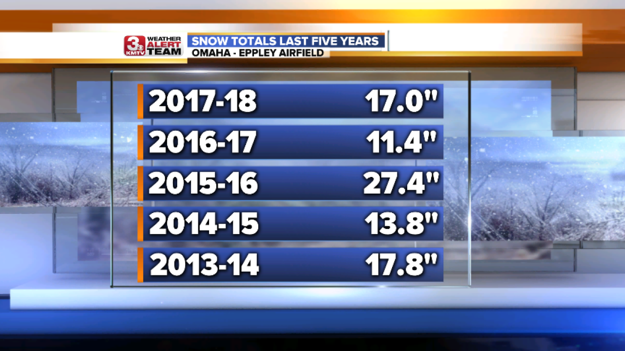Snow Totals Last 5 Years.png