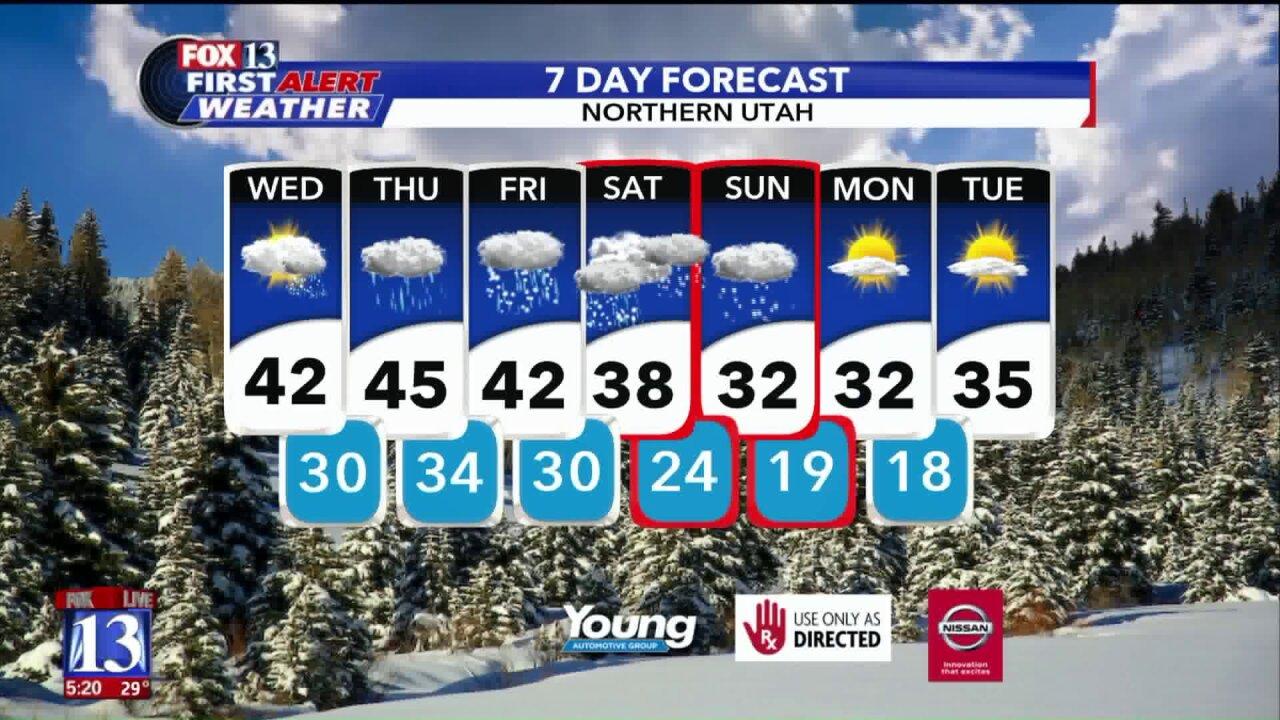 Wednesday's forecast
