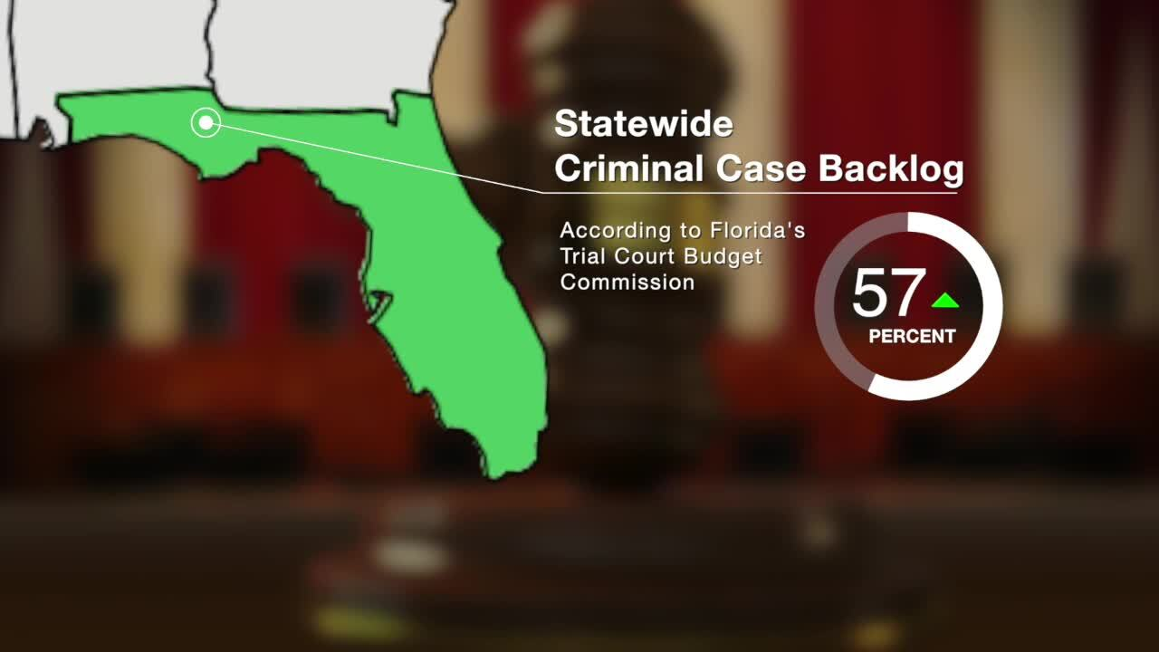 'Statewide Criminal Case Backlog' graphic