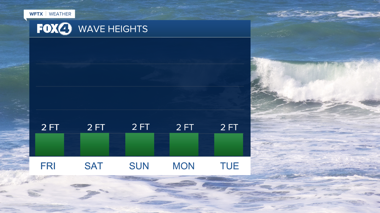 Wave Heights