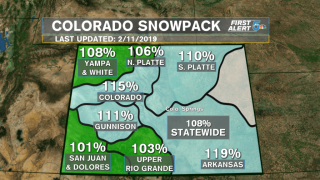 Colorado is seeing the deepest snow pack in nearly 2 years