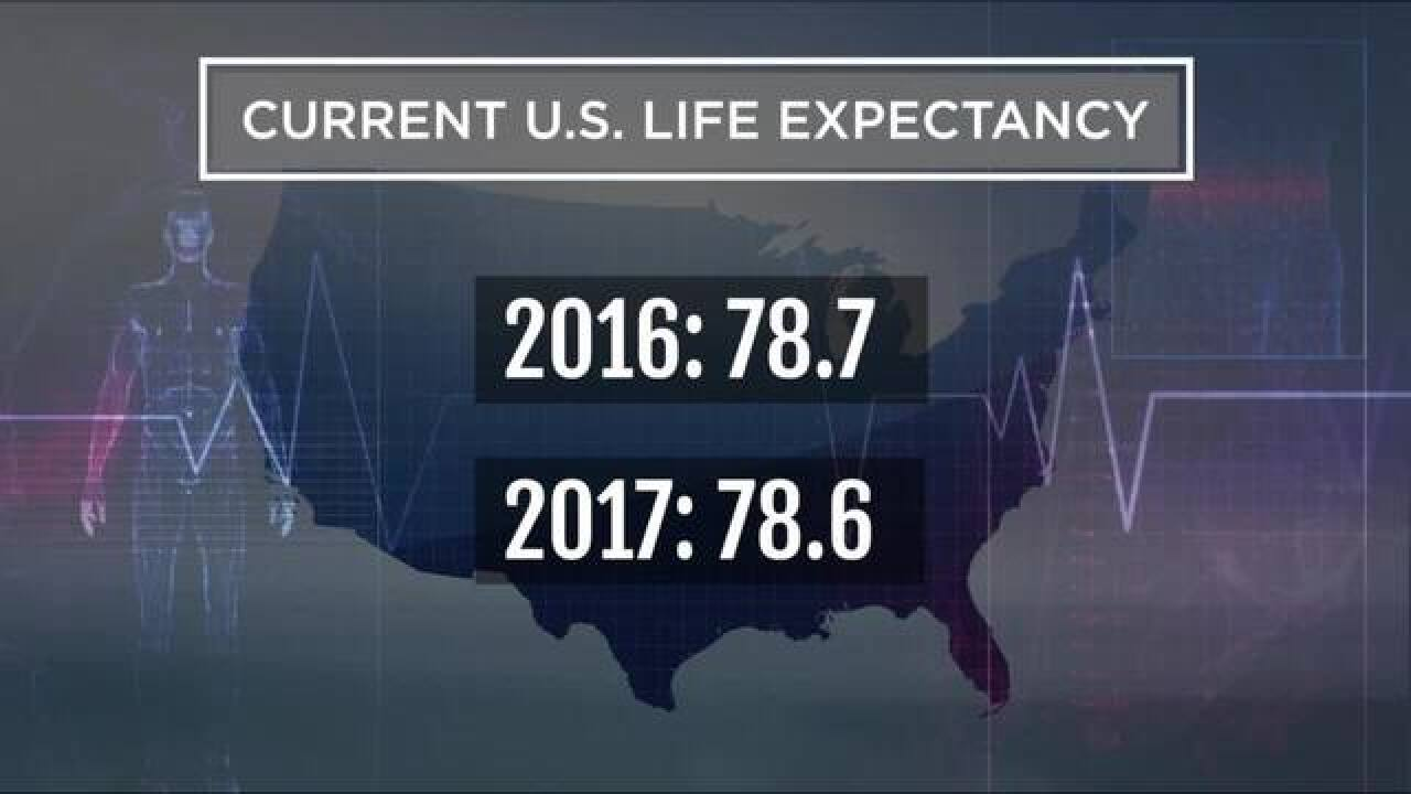 Nandi: U.S. life expectancy drops for 3rd year