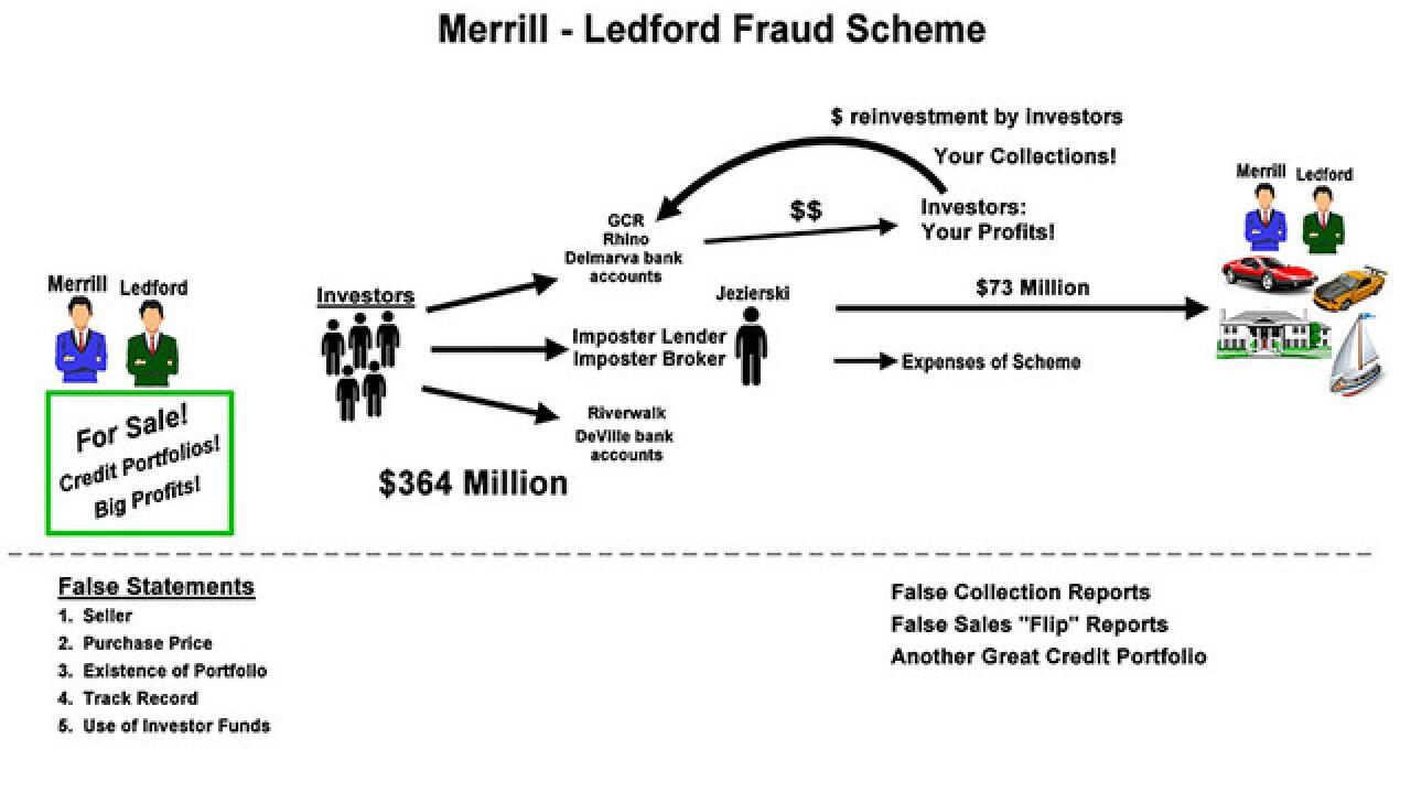 Towson man indicted in $364 million Ponzi scheme