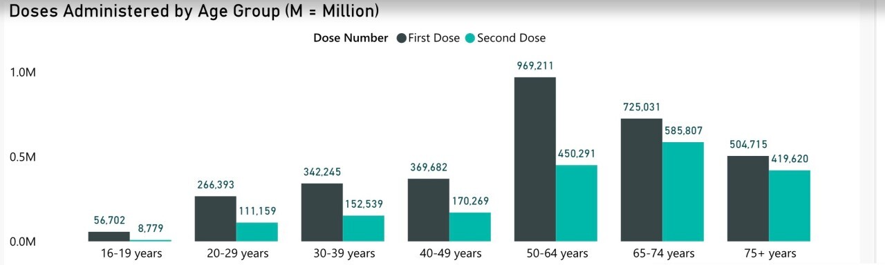 Doses Administered by Age Group.jpg