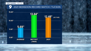 Cuy Monsoon Record Watch.png