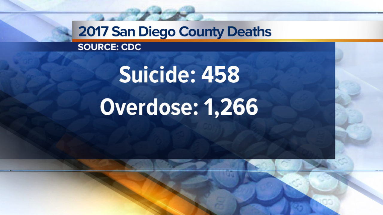 SD County Suicide Overdose Deaths.png