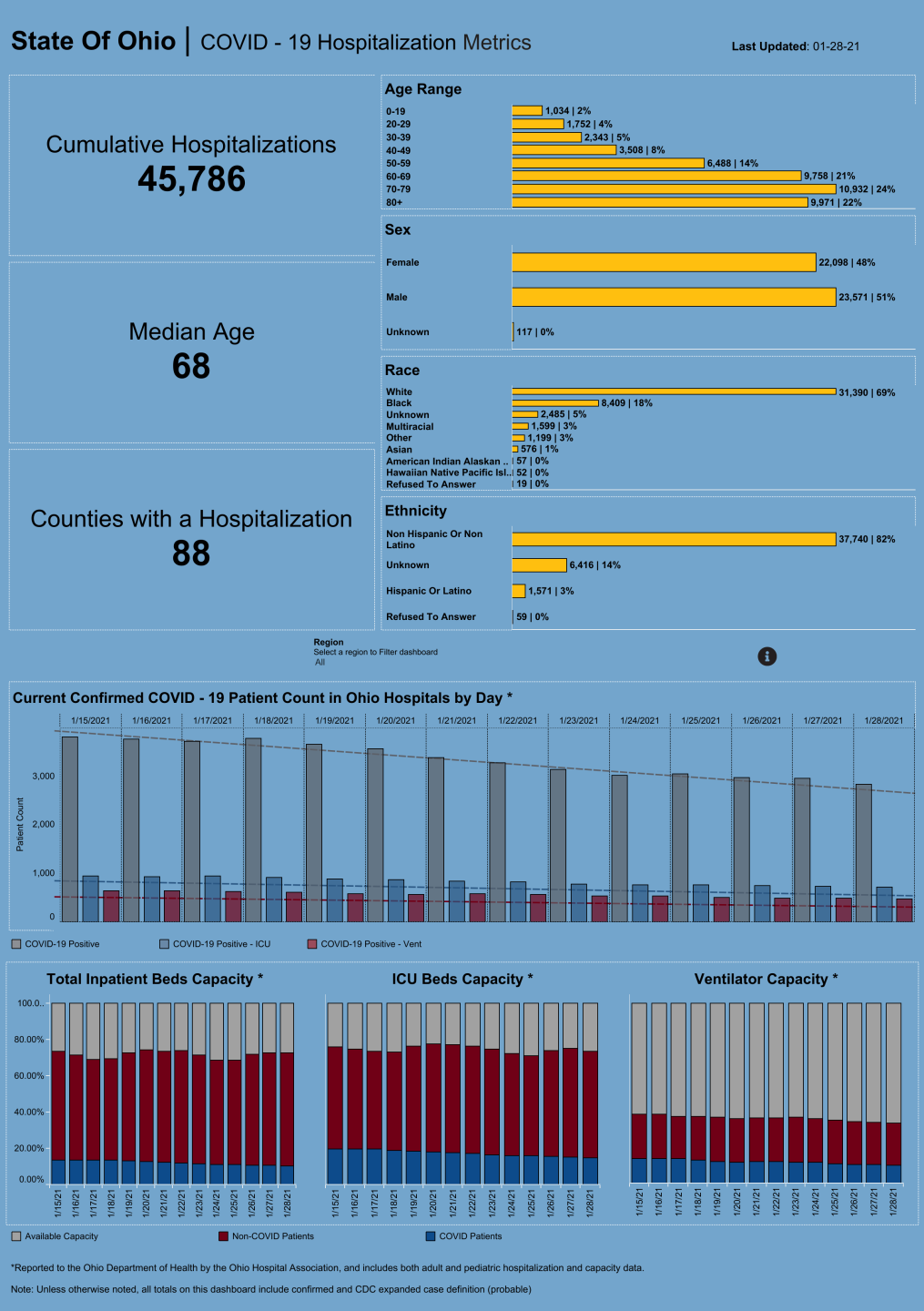 Dashboard_ Hospitalization Overview (24).png