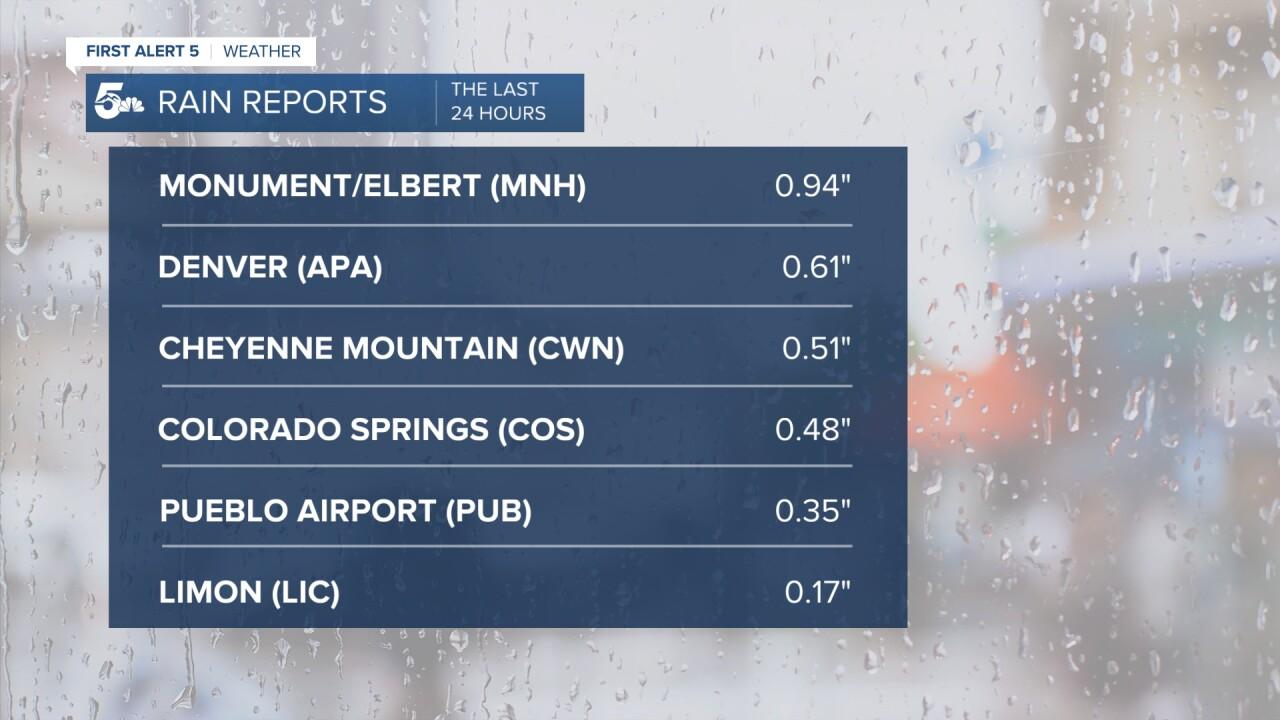 Rain Reports