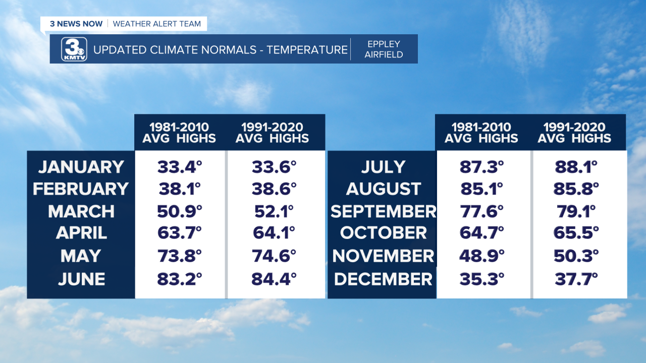 Updated Climate Norms - Temps.png