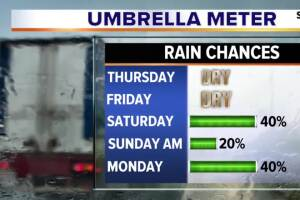Warming trend and rain chances