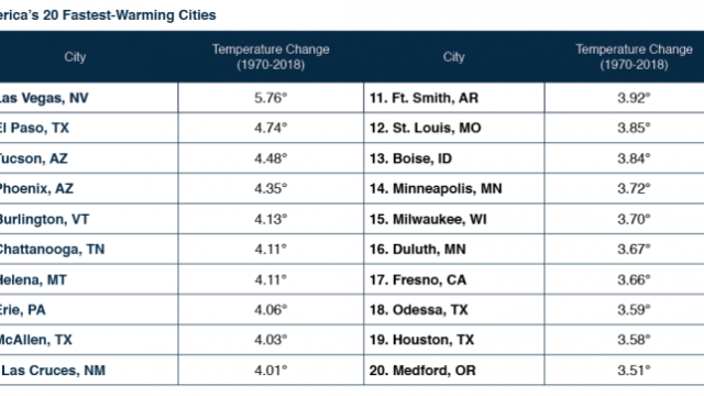 Las Vegas tops list of cities with fastest rising temperatures in nation