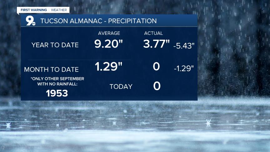 Almanac - Precipitation Data