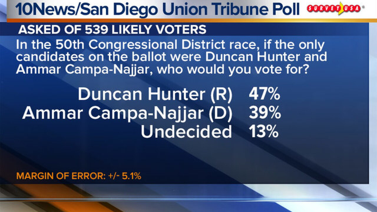 Poll: Indictment not affecting Hunter's campaign