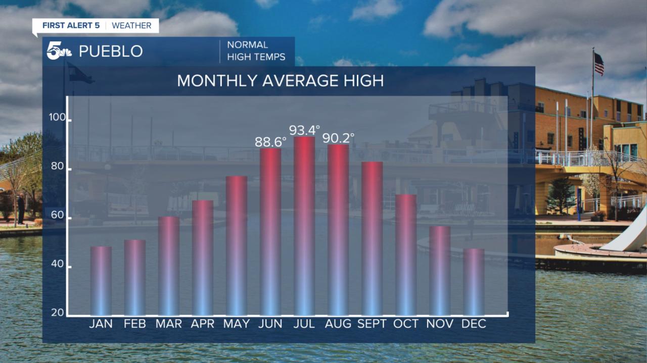 1990-2020 normal monthly high temperatures in Pueblo