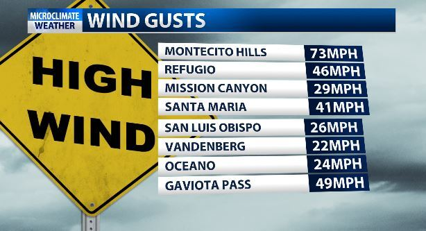 Strong winds, several advisories continue into Sunday