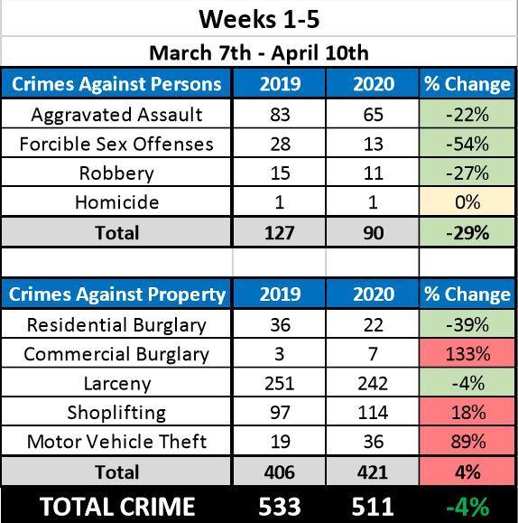 Chesapeake Crime Data