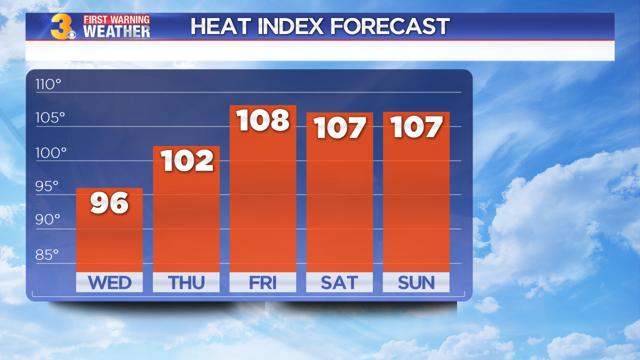 Wednesday's First Warning Forecast: Extreme heat on the way again