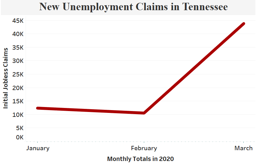 TN Unemployment Claims-monthly.png