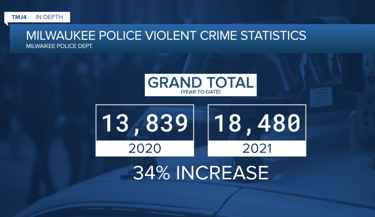 MILWAUKEE VIOLENT CRIME.png