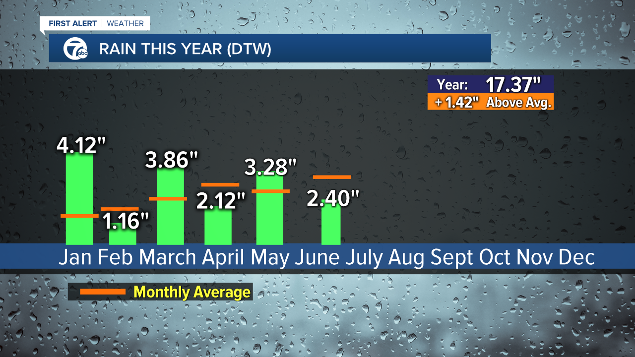 2020 Rain by Month in Metro Detroit