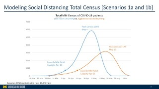 Michigan Medicine: Aggressive social distancing could reduce peak COVID-19 cases by 65%