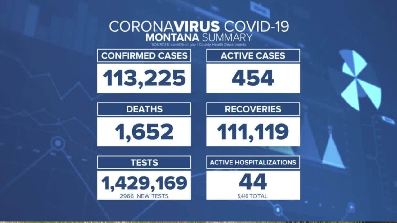 Active MT COVID Cases 621