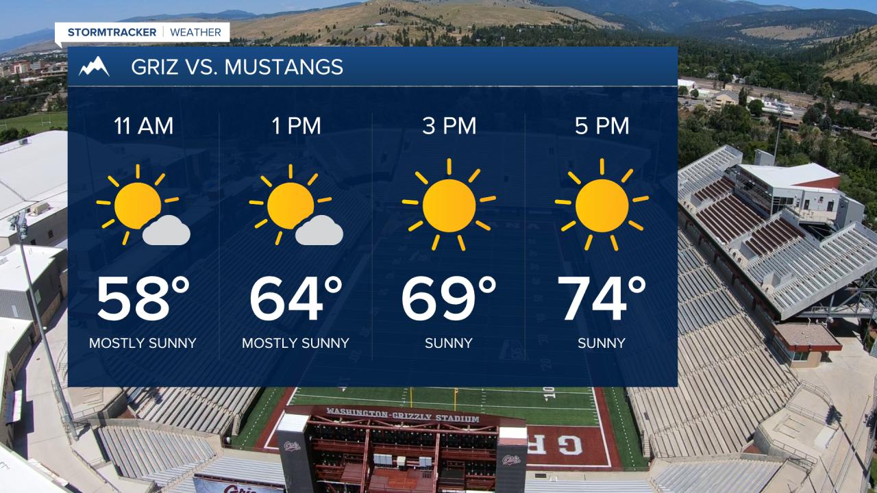 Griz vs. Mustangs Saturday morning forecast