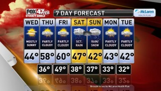 Claire's Forecast 11-18