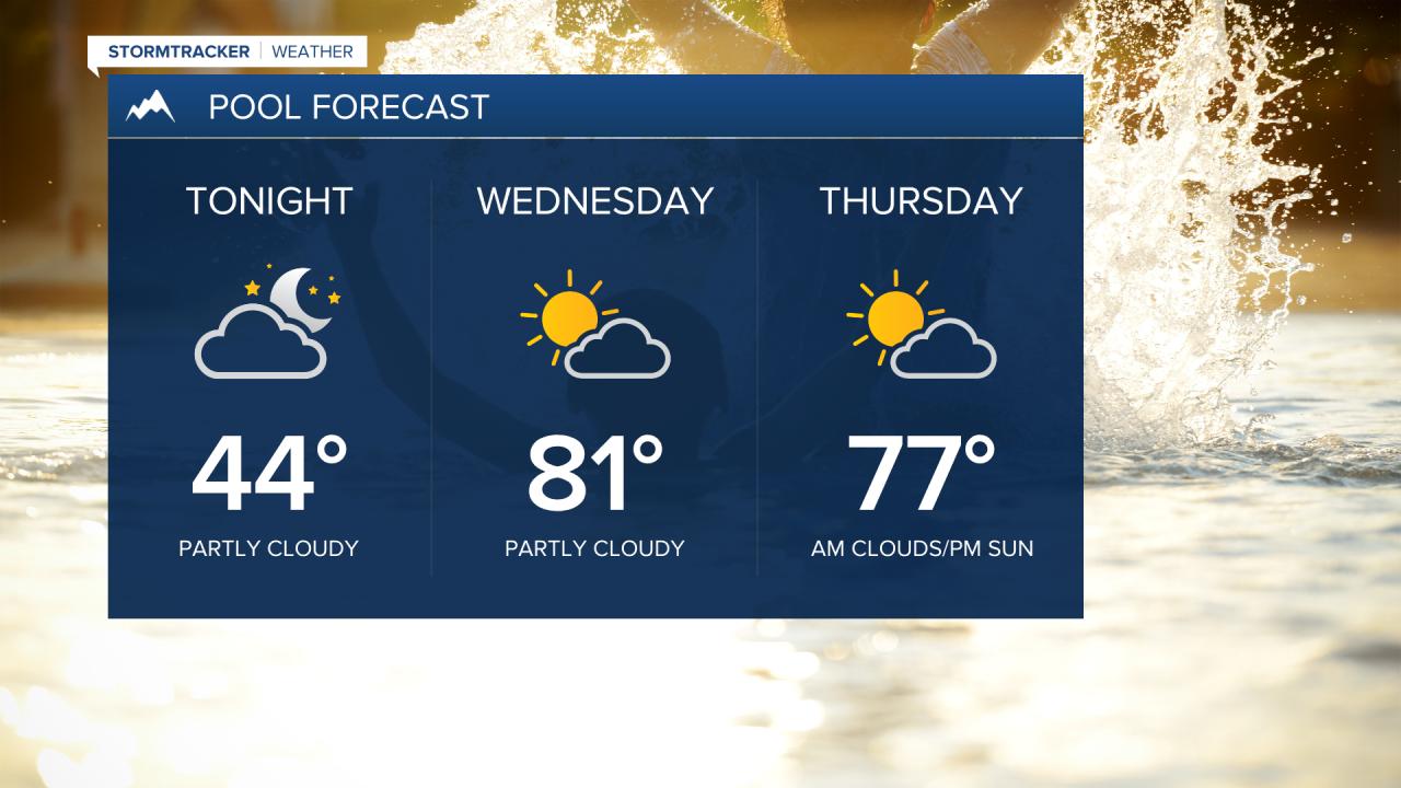 Pool forecast looks rain-free through Thursday